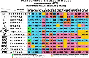 Таблица растворимости веществ в воде (при температуре +18) Молярная масса веществ