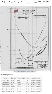 Графическое представление основных таблиц стрельбы артиллерийского орудия 20.3 cm/60 SK C/34 (Germany)