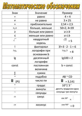 Математические символы. Описание