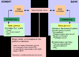Автоматизация банковской деятельности. Банковские сети