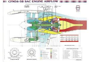 CFM56-5B engine airflow