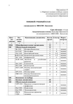 Типовой учебный план специальности 5В011300 - Биология (Казахстан)