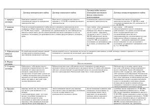 Сравнительная таблица по договорам социального найма