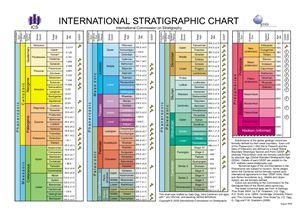 International Stratigraphic Chart