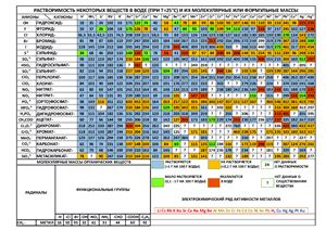 Таблица растворимости веществ