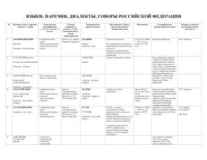 Коряков Ю.Б. Языки, наречия, диалекты, говоры Российской Федерации