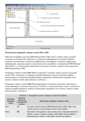 Интерфейс IBM Rational Rose 2003