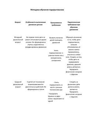 Реферат - Методика обучения подпрыгиванию