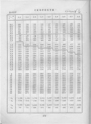 Таблицы внутренней баллистики. Часть II (второй раздел, 2/2). Cкорости
