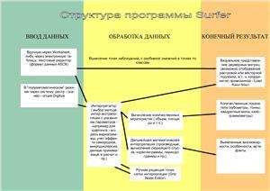 Инструкция по работе с программой Surfer