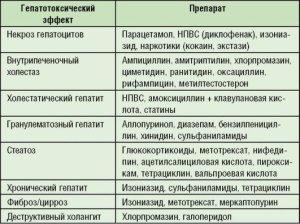 Калдиярова Р.Р., Лобанов Ю.Ф. Наиболее распространенные гепатотоксические эффекты лекарственных препаратов