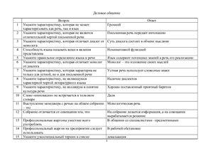 Тест с ответами по курсу Деловое общение