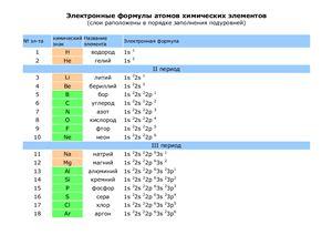 Электронные формулы атомов химических элементов