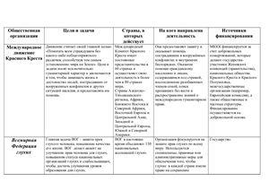 Таблица-анализ мировых общественных организаций