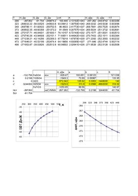 Электронная таблица для расчета термодинамических характеристик реакций
