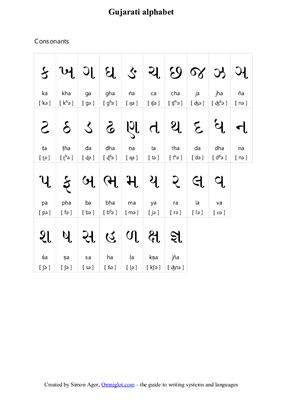 Ager S. Gujarati alphabet and numerals