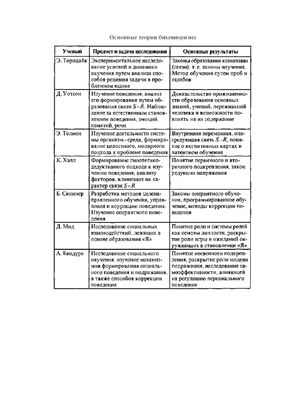 Семинар - Основные теории бихевиоризма (по Марцинковской)