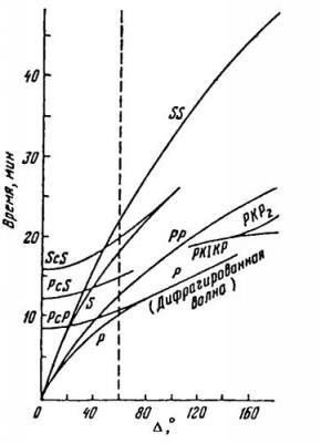 Лекции - Физика Земли и планет