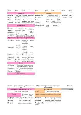 Таблица по истории психологии