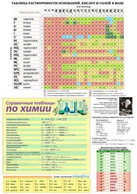 Таблица растворимости оснований, кислот и солей в воде