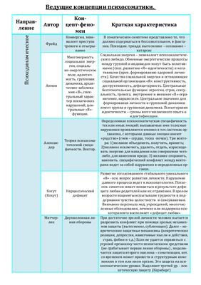 Таблица - Ведущие концепции психосоматики
