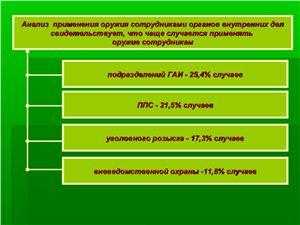 Груничева Л.А. Анализ применения оружия сотрудниками органов внутренних дел