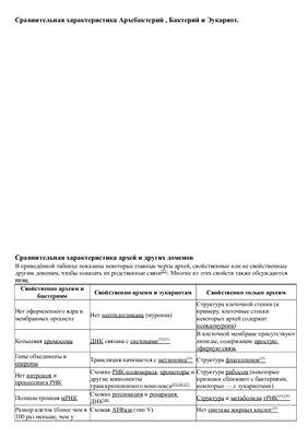 Таблица - Сравнительная характеристика Архебактерий, Бактерий и Эукариот