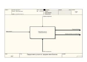 Функциональная модель IDEF0