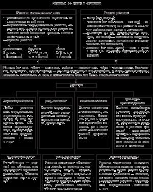 Обществознание в таблицах и схемах