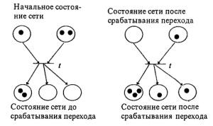 Малышкин В.Э. Основы параллельных вычислений. Часть 1