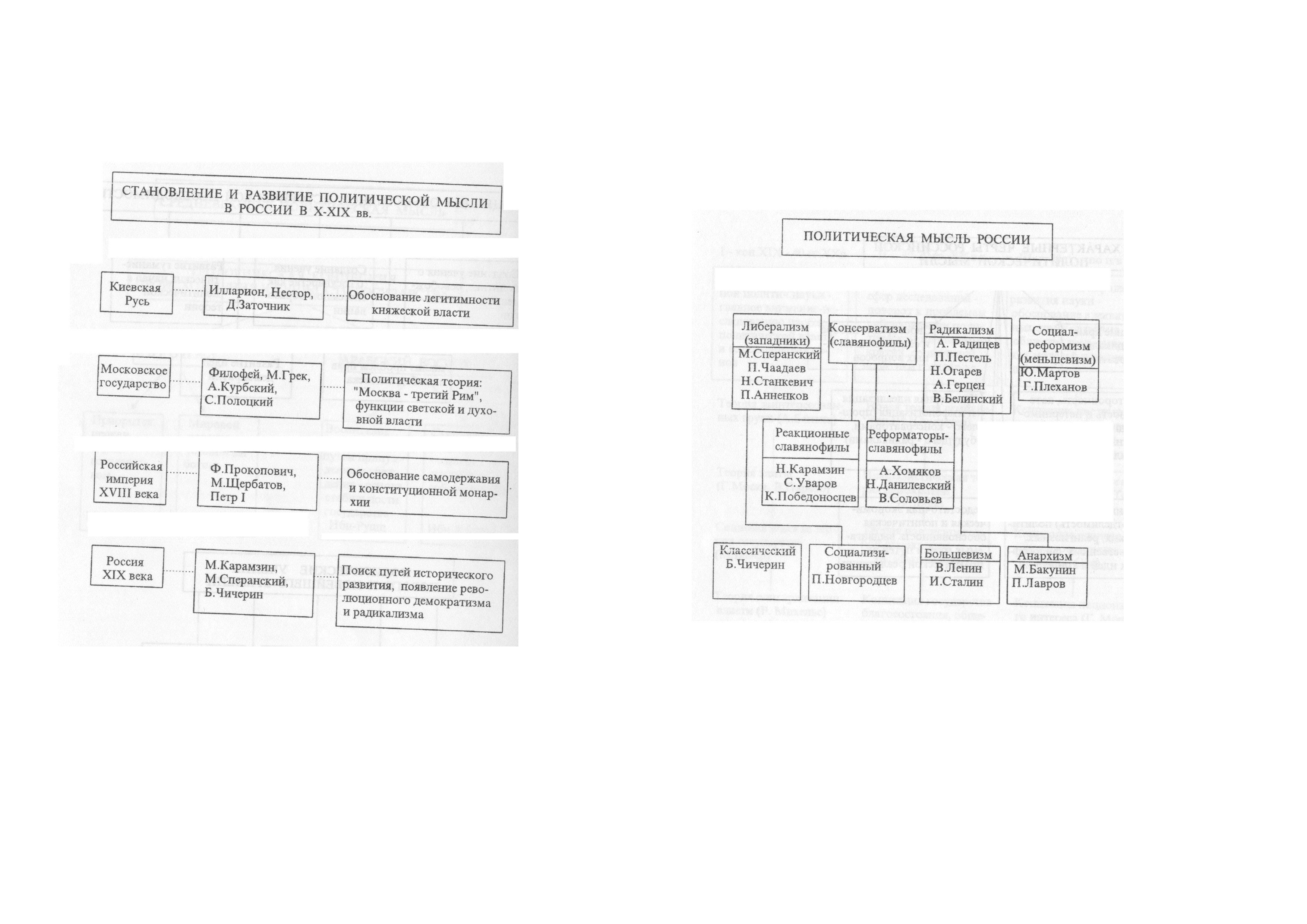 Таблица - Становление и развитие политической мысли в России в 10-19 в. Политическая мысль России