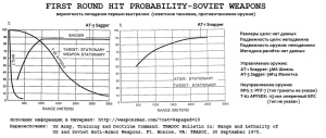 First round hit probability-soviet weapons