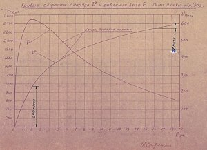 Кривые давления газов и скорости артиллерийского снаряда 76-мм пушки обр. 1902 г