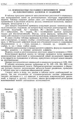 Таблицы межплоскостных расстояний и интенсивности линий на рентгенограммах элементов и соединений