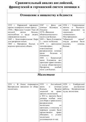 Таблица - Сравнительный анализ английской, французской и германской систем помощи в 16-17 вв