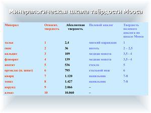 Презентация - Минералогическая шкала твёрдости Мооса