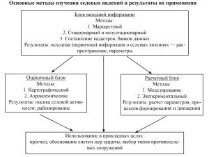 Mudflow Phenomena (Rus-Eng) / Селевые явления