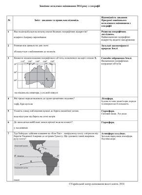 ЗНО 2014. Тест із географії. Відповіді (додаткова сесія)