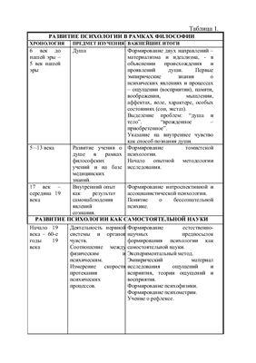 Сравнительная таблица Развитие психологии в рамках философии и как самостоятельной дисциплины