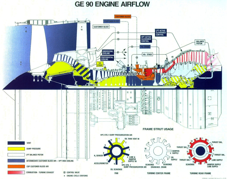 GE90 engine airflow