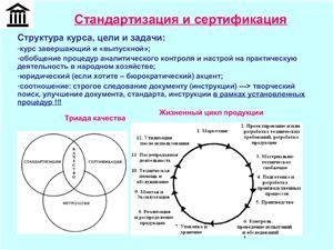 Презентация - Стандартизация и сертификация