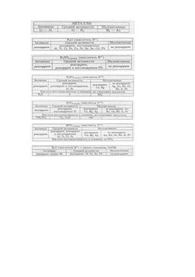 Таблица - Химические свойства металлов