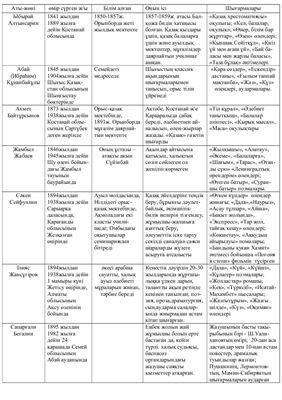 Таблица по казахской литературе с биографиями писателей и поэтов