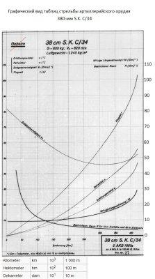 Графическое представление основных таблиц стрельбы артиллерийского орудия 38cm/52 SK C/34 (Germany)