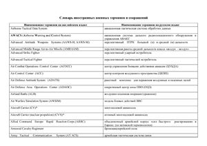 Словарь иностранных военных терминов и сокращений версия 2.0