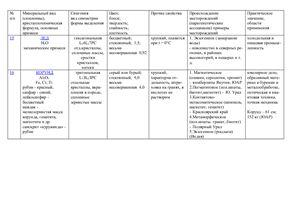 Минералы в таблицах