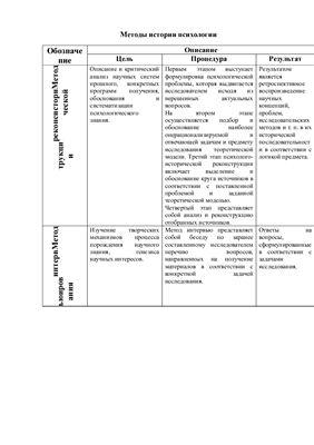 Методы истории психологии