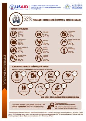 Проблеми жителів міст України
