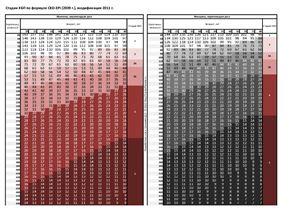 Синкевич Д.А. Номограмма определения стадии ХБП по формуле CKD-EPI (2009 г.), модификация 2011 г