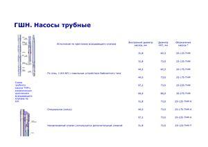 Штанговые глубинный насосы (трубные). ШГН